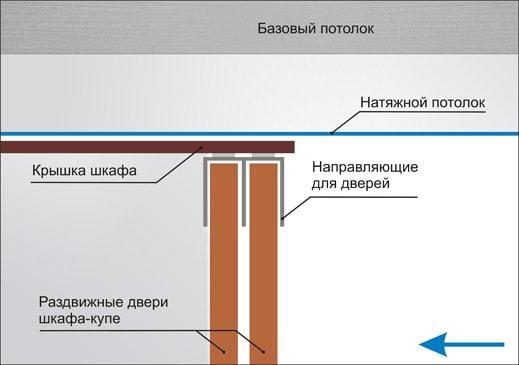 Как сделать перегородку если потолок натяжной