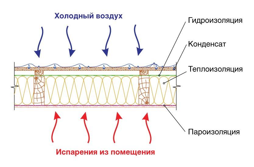 Схема расположения пароизоляции и  гидроизоляции