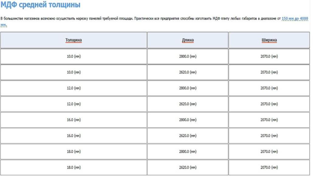Размеры МДФ панелей