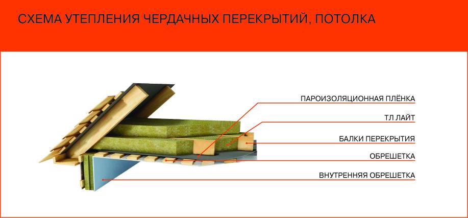 Схема утепления потолка с чердачного помещения
