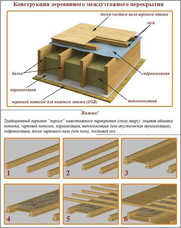 Конструкция деревянного междуэтажного перекрытия