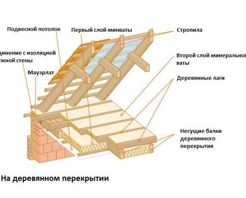 Схема утепления чердачного помещения
