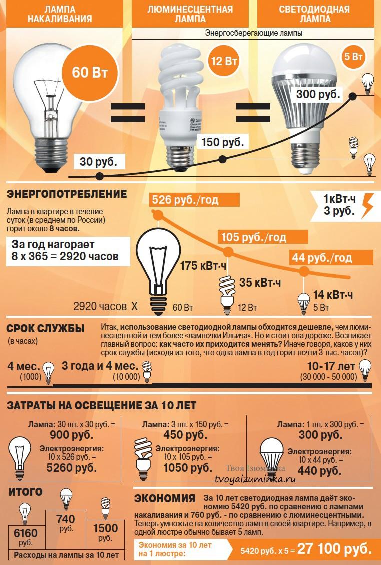 Соотношение цены и экономии на лампвх