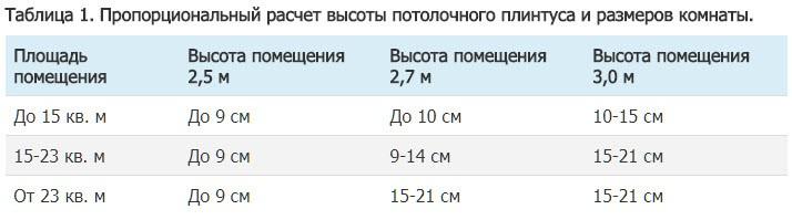 Таблица 1. Пропорциональный расчет высоты потолочного плинтуса и размеров комнаты