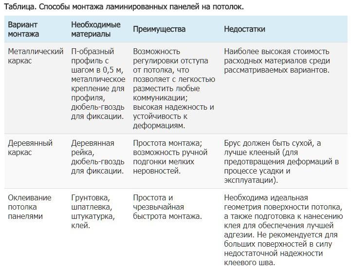 Таблица. Способы монтажа ламинированных панелей на потолок