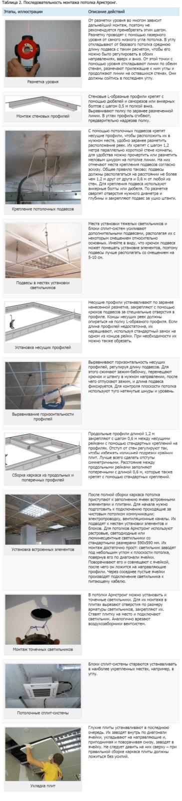 Таблица 2. Последовательность монтажа потолка Армстронг.