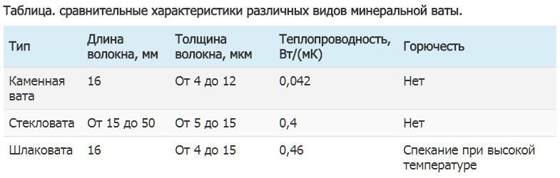 Таблица. сравнительные характеристики различных видов минеральной ваты.