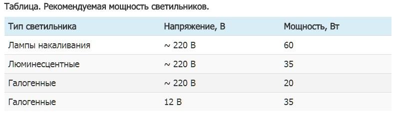 Таблица. Рекомендуемая мощность светильников.