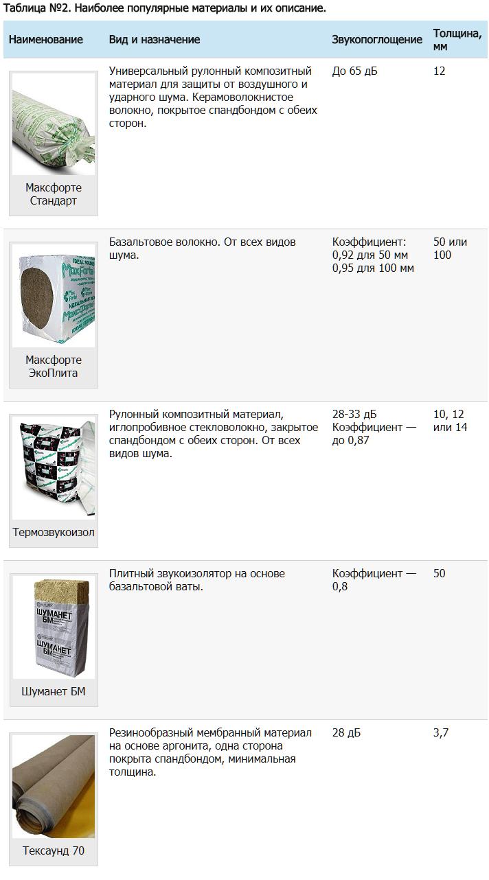 Современные материалы для шумоизоляции потолка в квартире