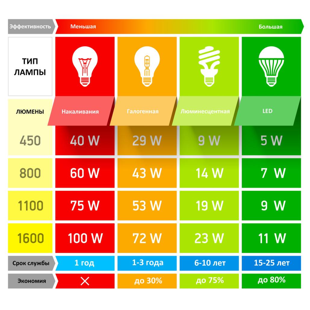 Энергоэффективность различных лампочек