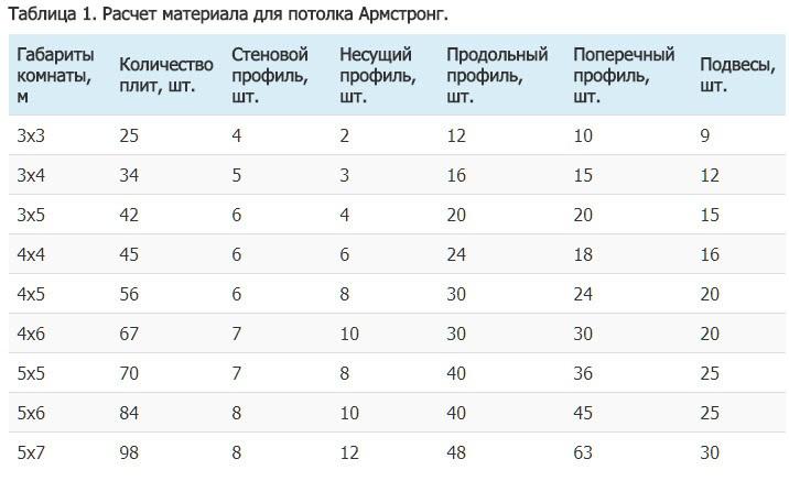 Таблица 1. Расчет материала для потолка Армстронг