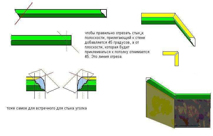 Направление резки потолочного плинтуса для внешних и внутренних углов