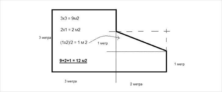 Пример расчета площади потолка в помещении неправильной формы