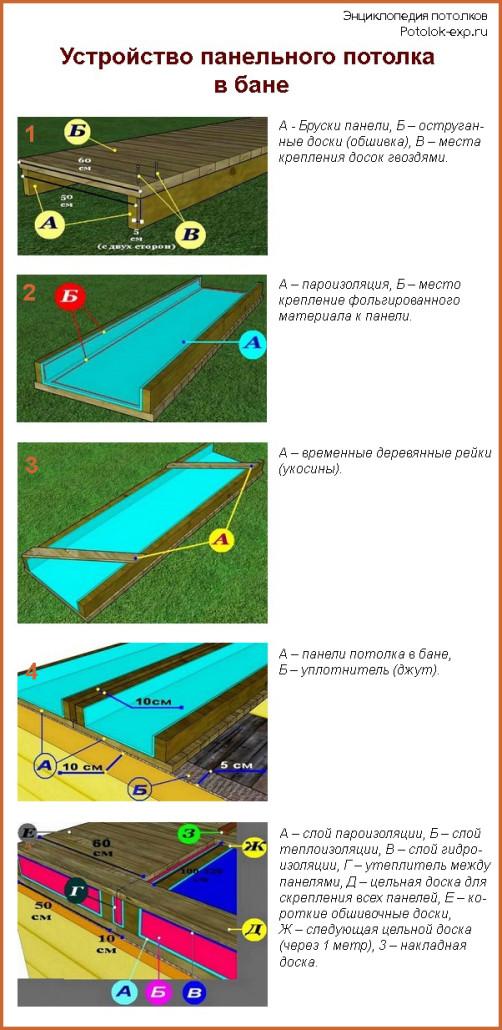 Устройство панельного потолка в бане