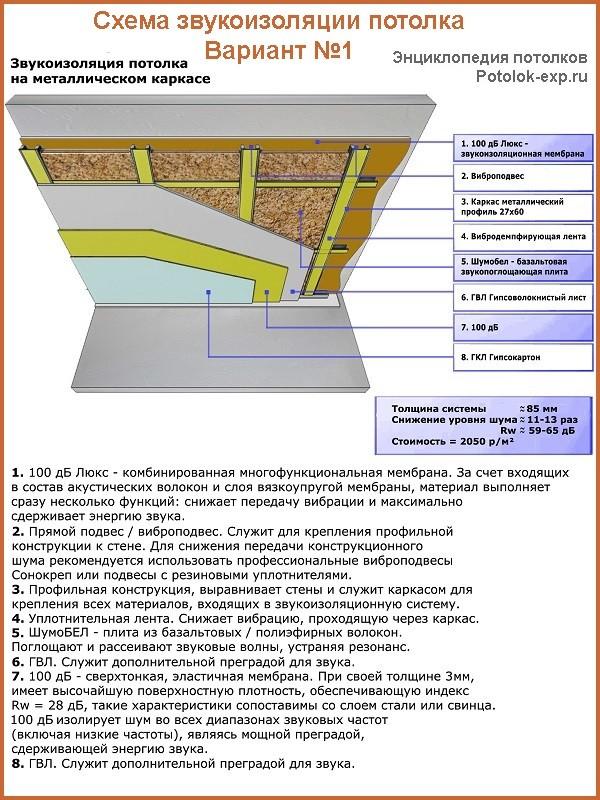 Пример монтажа звукоизоляции на металлический каркас с применением мембраны «100 дБ Люкс»