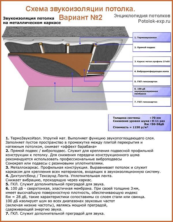 Пример монтажа звукоизоляции на металлический каркас с применением матового изолятора «ТермоЗвукоИзол»