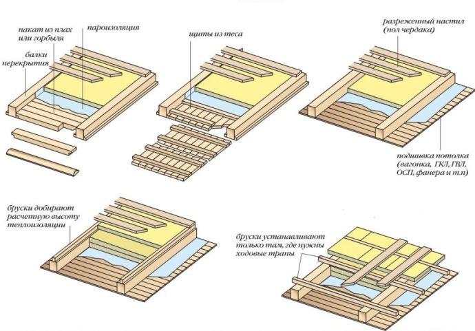 Схема утепление подшивного потолка