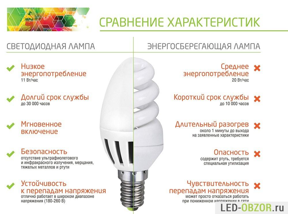 Сравнение светодиодной лампы и энергосберегающей