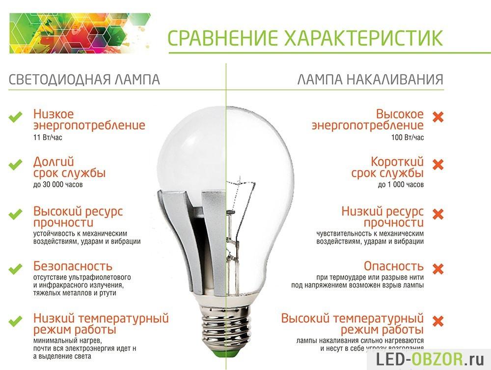 Сравнение с обычной лампой