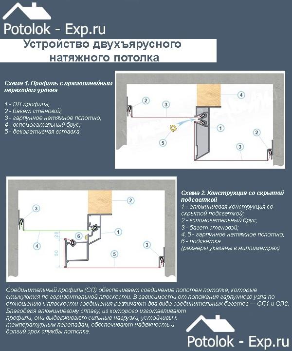 Устройство двухъярусного натяжного потолка