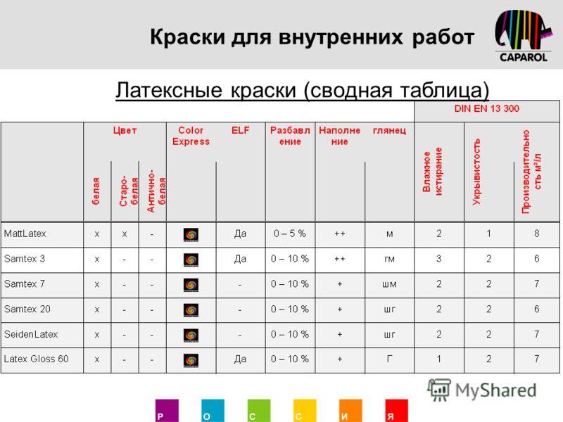 Таблица расхода латексных красок на метр квадратный