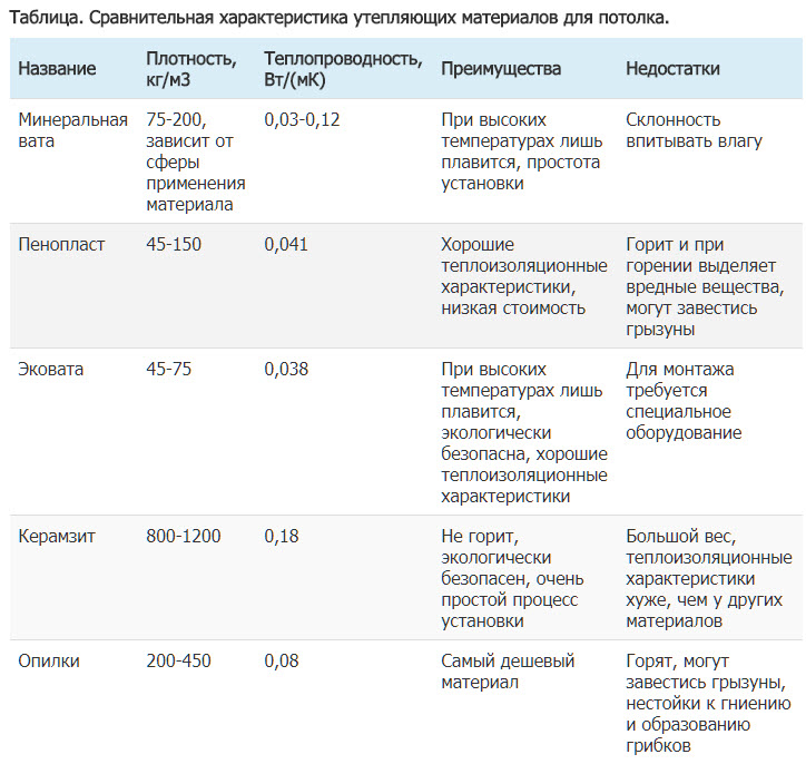 Таблица. Сравнительная характеристика утепляющих материалов для потолка