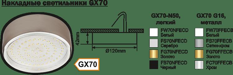 Накладные светильники GX70