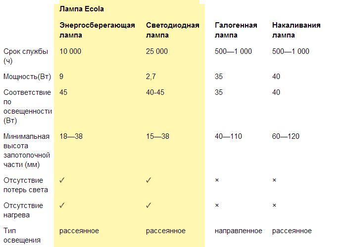 Сравнение встраиваемых светильников. Ecola (Экола) VS галогенки и лампы накаливания