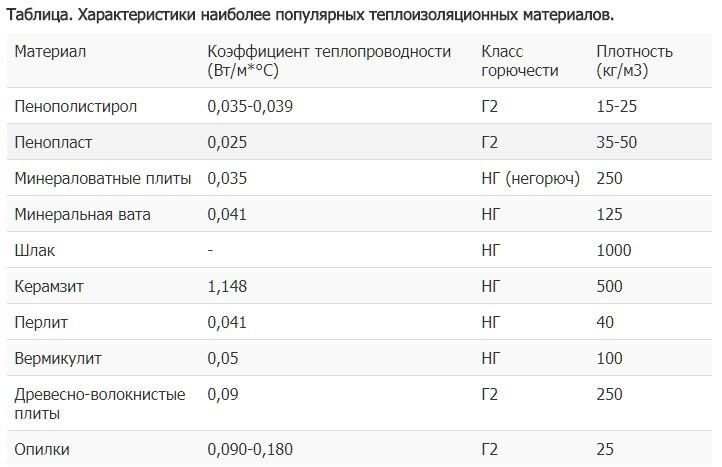 Таблица. Характеристики наиболее популярных теплоизоляционных материалов
