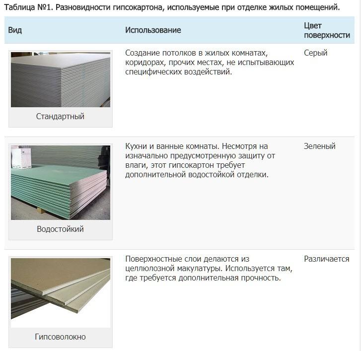 Таблица №1. Разновидности гипсокартона, используемые при отделке жилых помещений