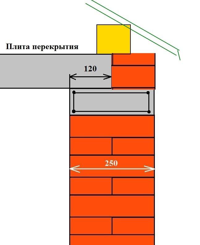 Схема укладки плиты перекрытия и мауэрлата на армопояс