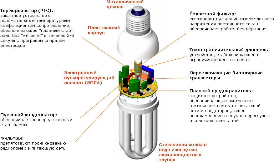 Влияние энергосберегающих ламп на пожароопасность