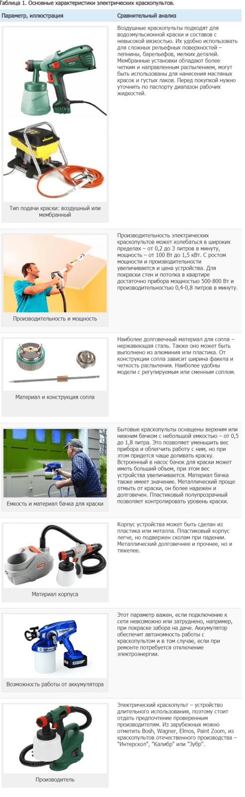 Таблица 1. Основные характеристики электрических краскопультов