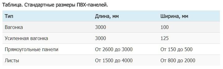 Таблица. Стандартные размеры ПВХ-панелей