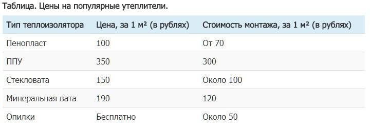 Таблица. Цены на популярные утеплители