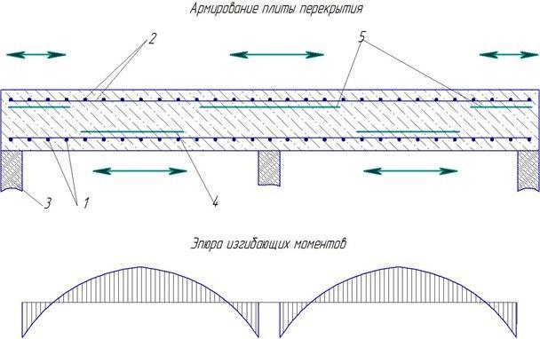 Схема усиления плиты