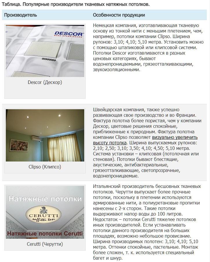 Таблица. Популярные производители тканевых натяжных потолков