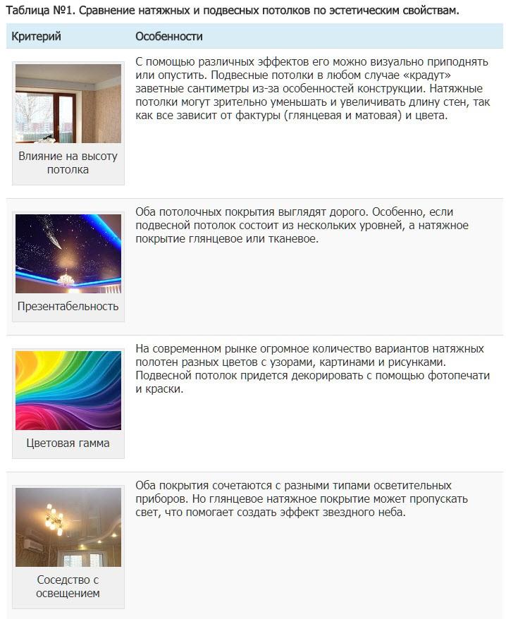 Таблица №1. Сравнение натяжных и подвесных потолков по эстетическим свойствам