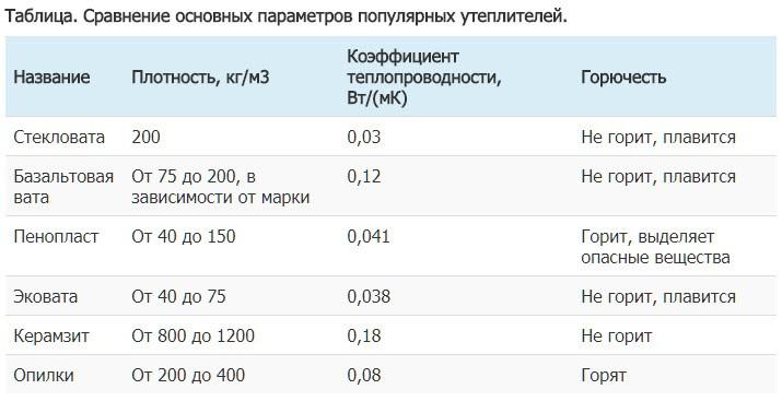 Таблица. Сравнение основных параметров популярных утеплителей
