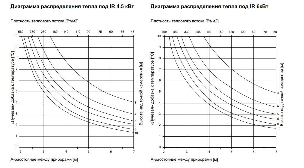 Диаграмма распределения тепла под IR 4.5 кВт