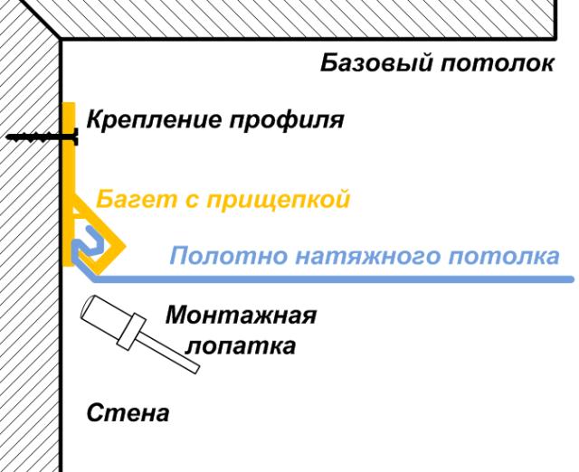 Схема монтажа тканевого натяжного потолка