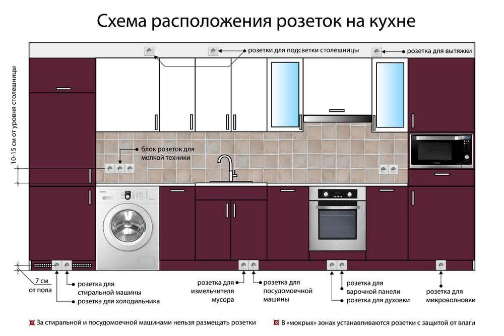 розетки на угловой кухне расположение фото