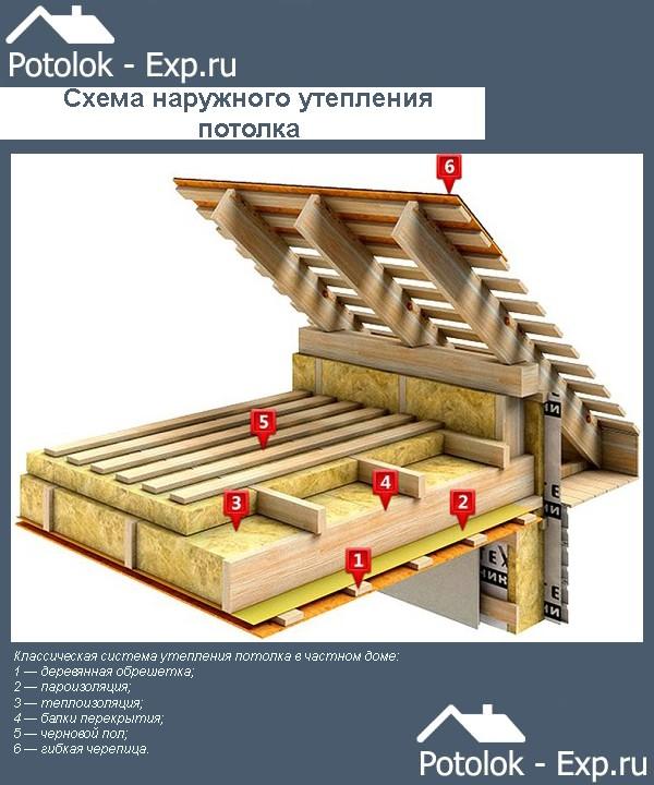 Схема наружного утепления потолка в частном доме