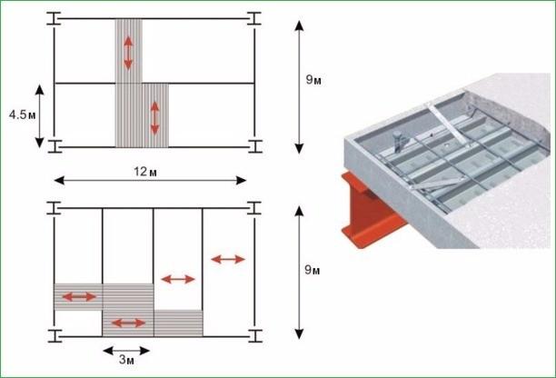 Возможные схемы расположения листов для монолитного перекрытия по профнастилу