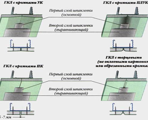 Технология шпаклевки потолка из гипсокартона