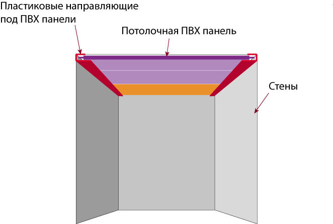 Схема потолка из пвх панелей